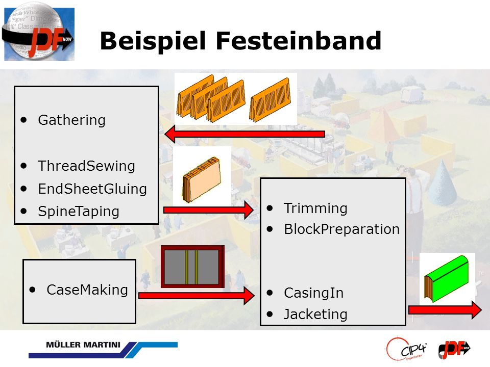 Beispiel Festeinband Gathering ThreadSewing EndSheetGluing SpineTaping