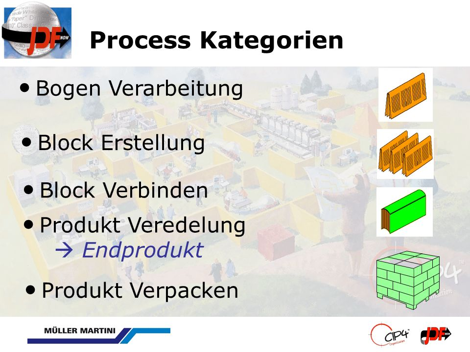 Process Kategorien Bogen Verarbeitung Block Erstellung Block Verbinden