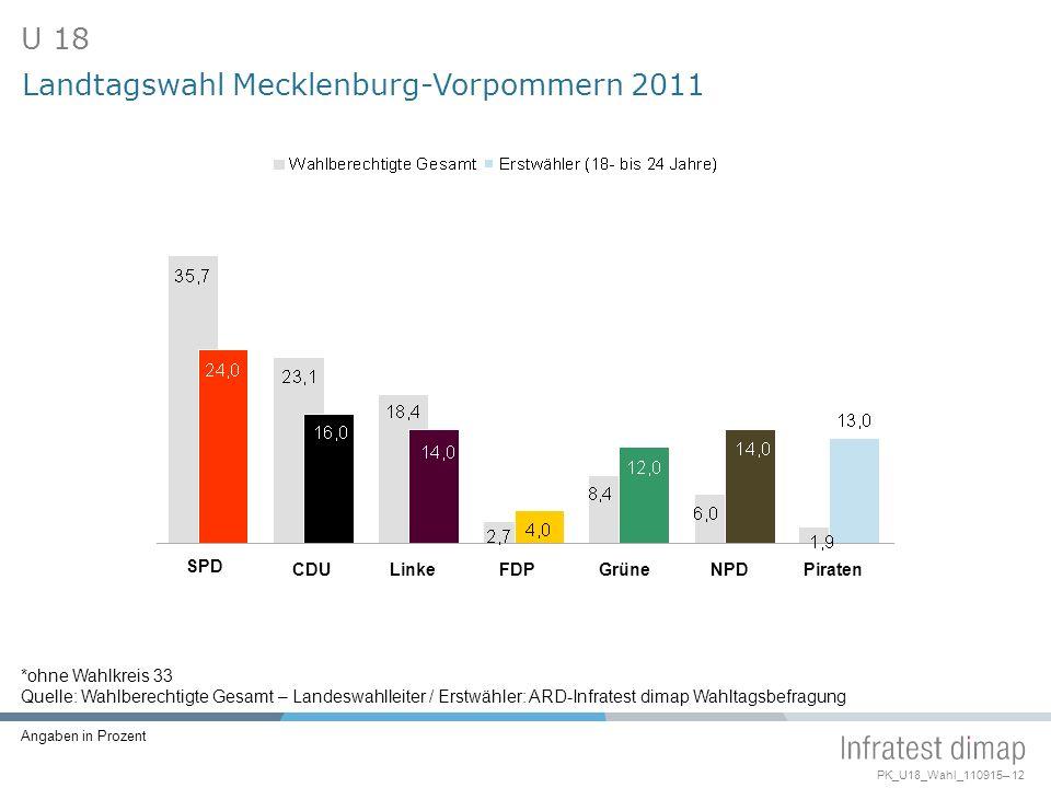 Landtagswahl Mecklenburg-Vorpommern 2011