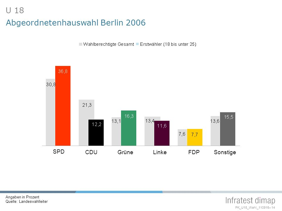 Abgeordnetenhauswahl Berlin 2006