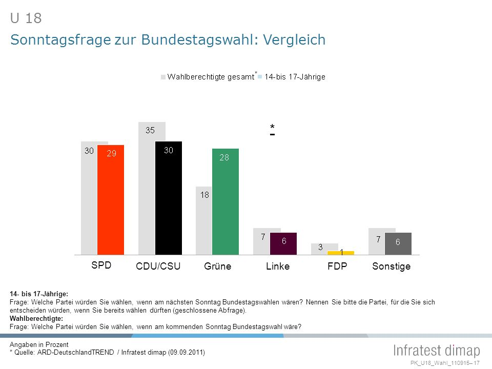 Sonntagsfrage zur Bundestagswahl: Vergleich