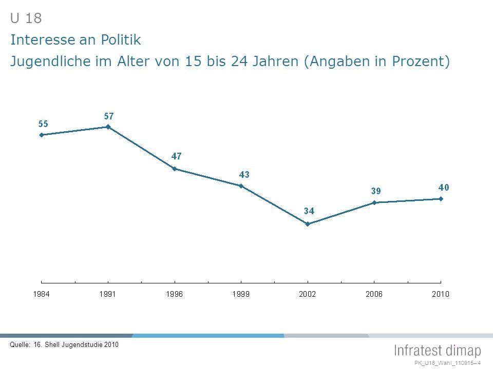 Jugendliche im Alter von 15 bis 24 Jahren (Angaben in Prozent)