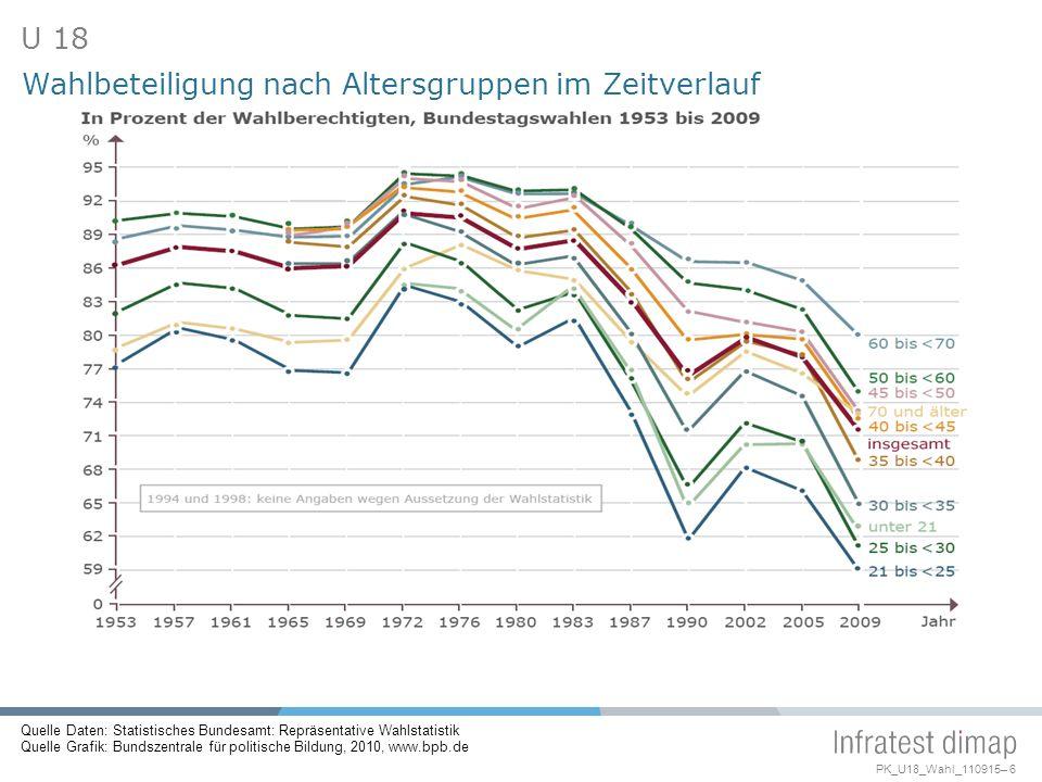 Wahlbeteiligung nach Altersgruppen im Zeitverlauf