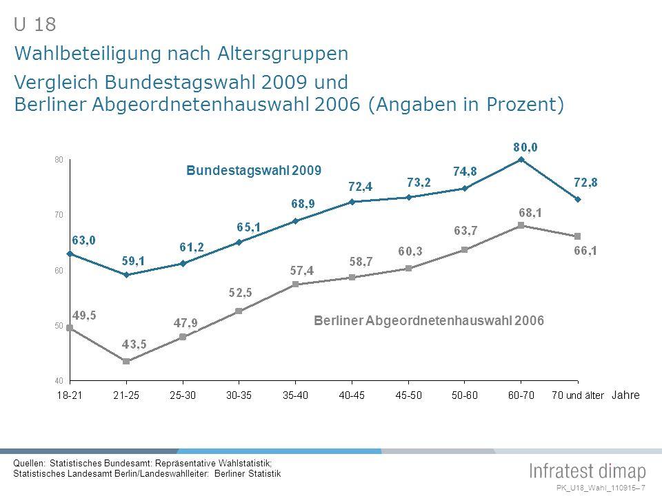 Berliner Abgeordnetenhauswahl 2006