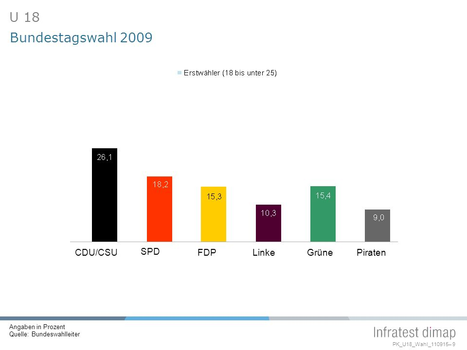 U 18 Bundestagswahl 2009 CDU/CSU SPD FDP Linke Grüne Piraten