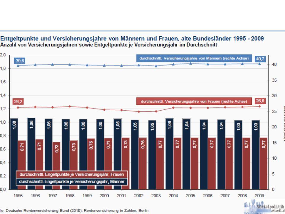 Entgeltpunkte und Versicherungsjahre 1995-2009