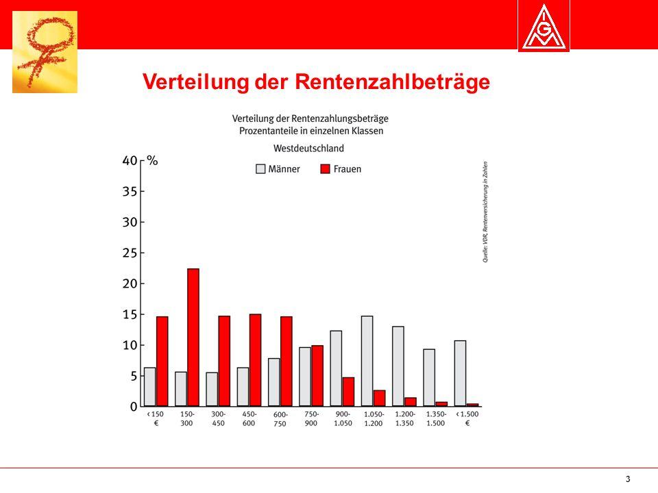Verteilung der Rentenzahlbeträge