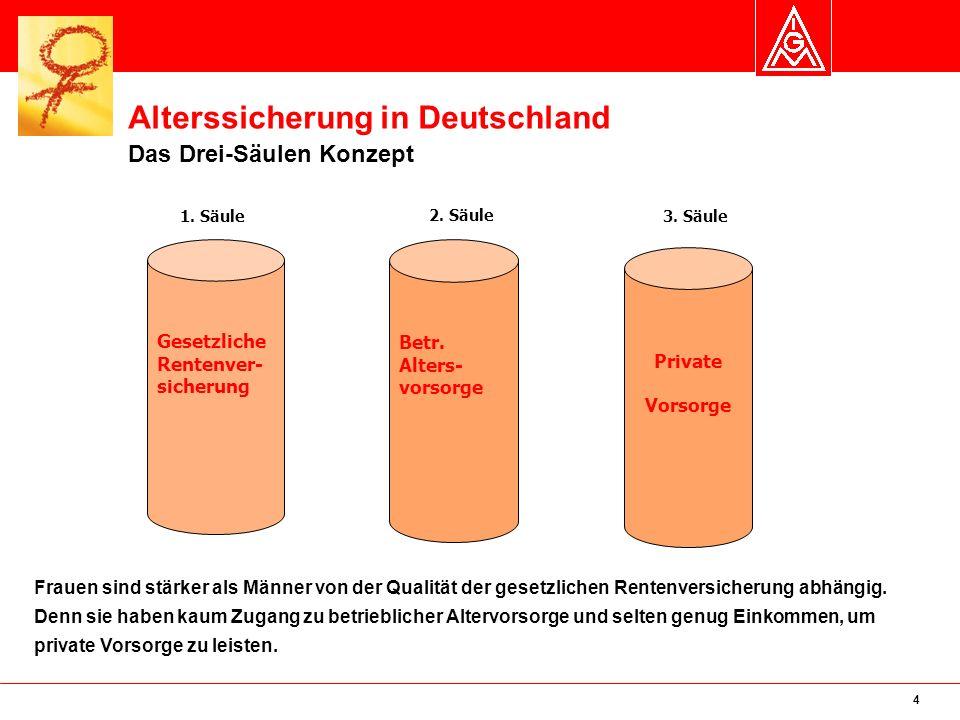 Alterssicherung in Deutschland Das Drei-Säulen Konzept