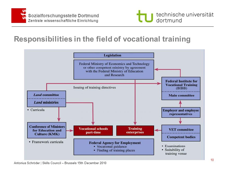 Responsibilities in the field of vocational training