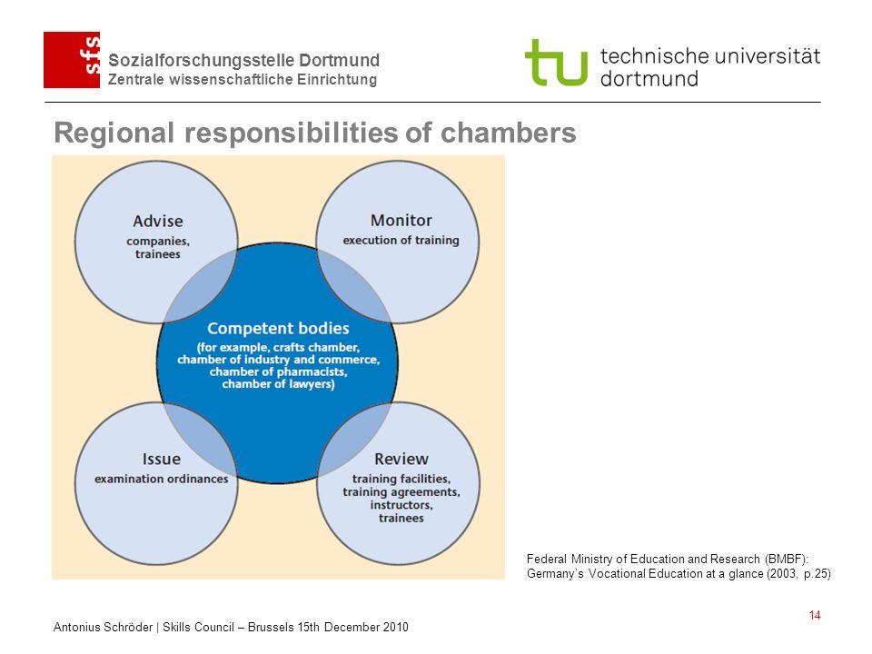 Regional responsibilities of chambers