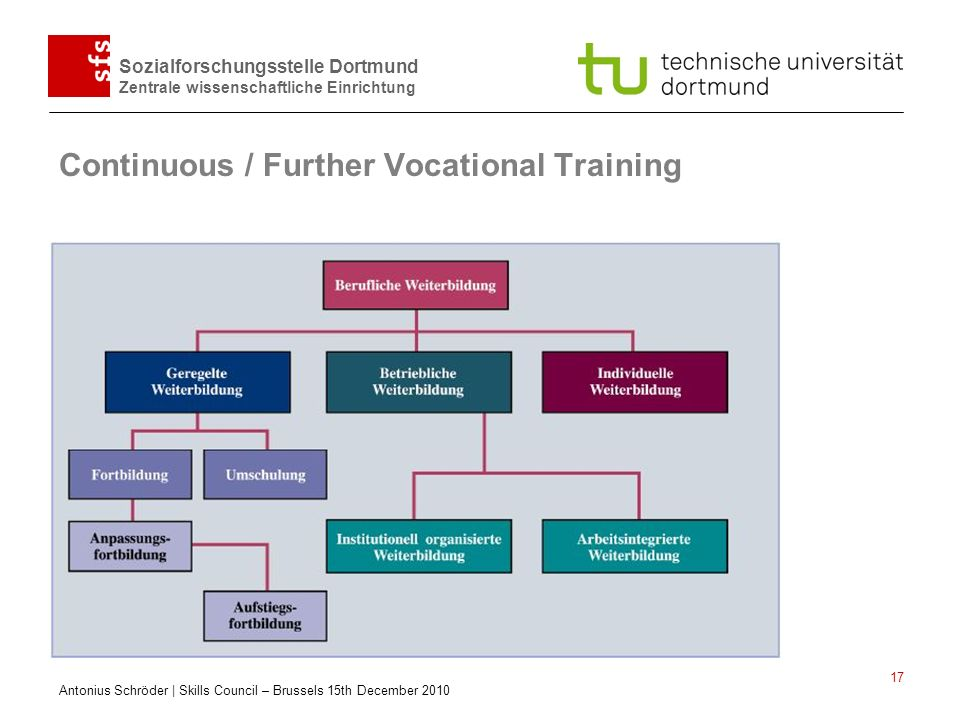 Continuous / Further Vocational Training