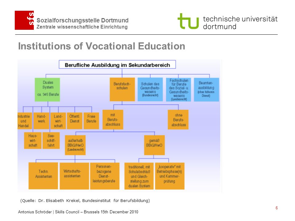 Institutions of Vocational Education