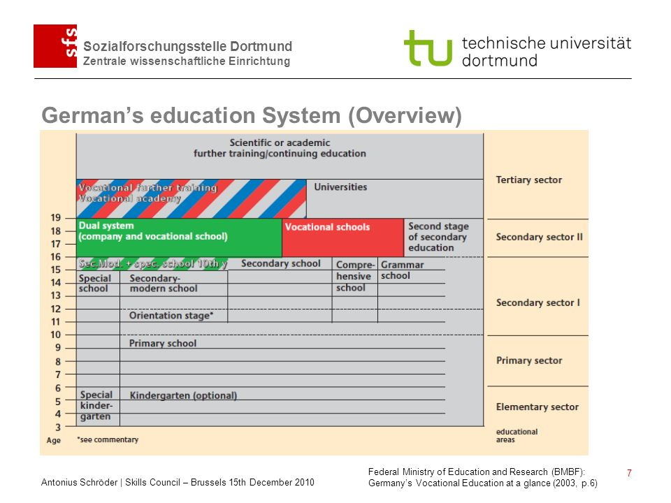German's education System (Overview)