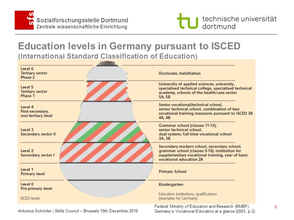 Education levels in Germany pursuant to ISCED (International Standard Classification of Education)