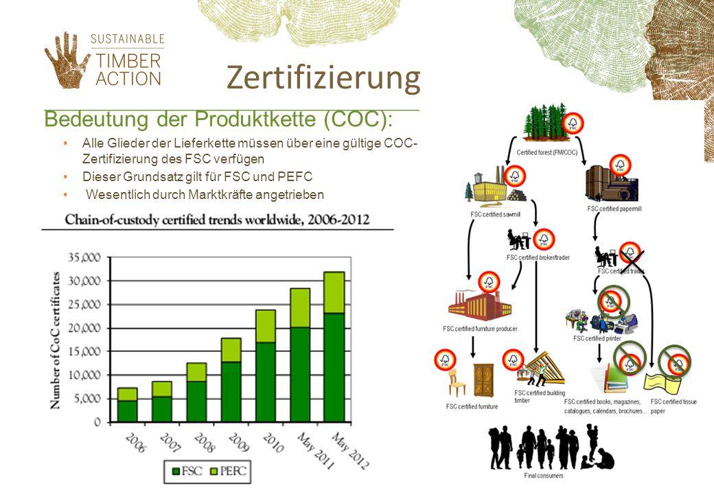 Zertifizierung Bedeutung der Produktkette (COC):