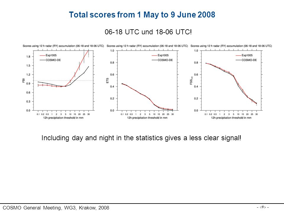 Total scores from 1 May to 9 June 2008