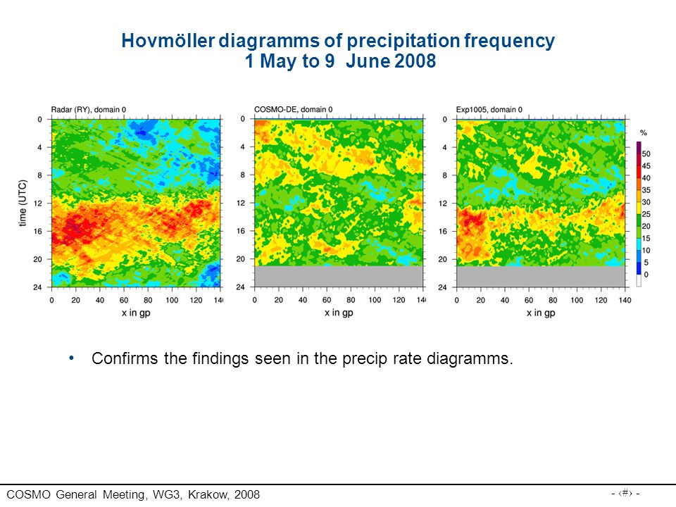 Hovmöller diagramms of precipitation frequency 1 May to 9 June 2008