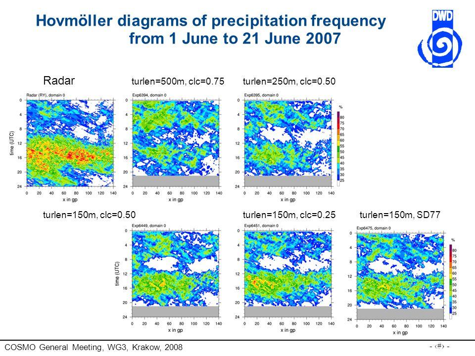 Hovmöller diagrams of precipitation frequency