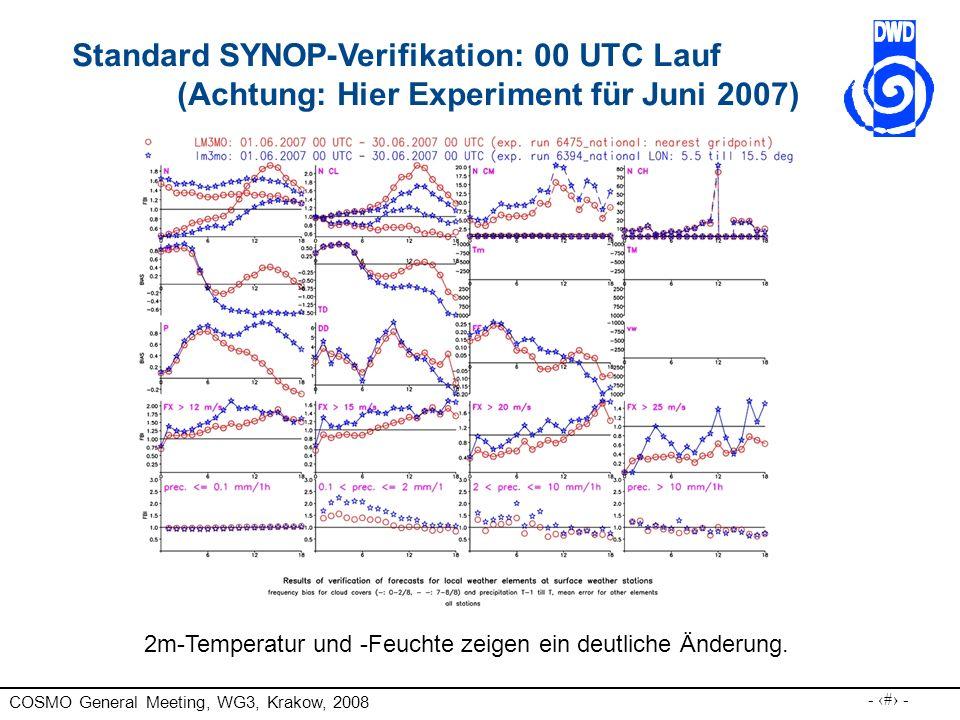 Standard SYNOP-Verifikation: 00 UTC Lauf