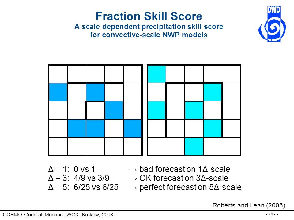 Fraction Skill Score A scale dependent precipitation skill score for convective-scale NWP models