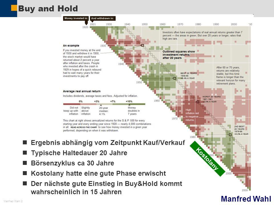 Buy and Hold Ergebnis abhängig vom Zeitpunkt Kauf/Verkauf