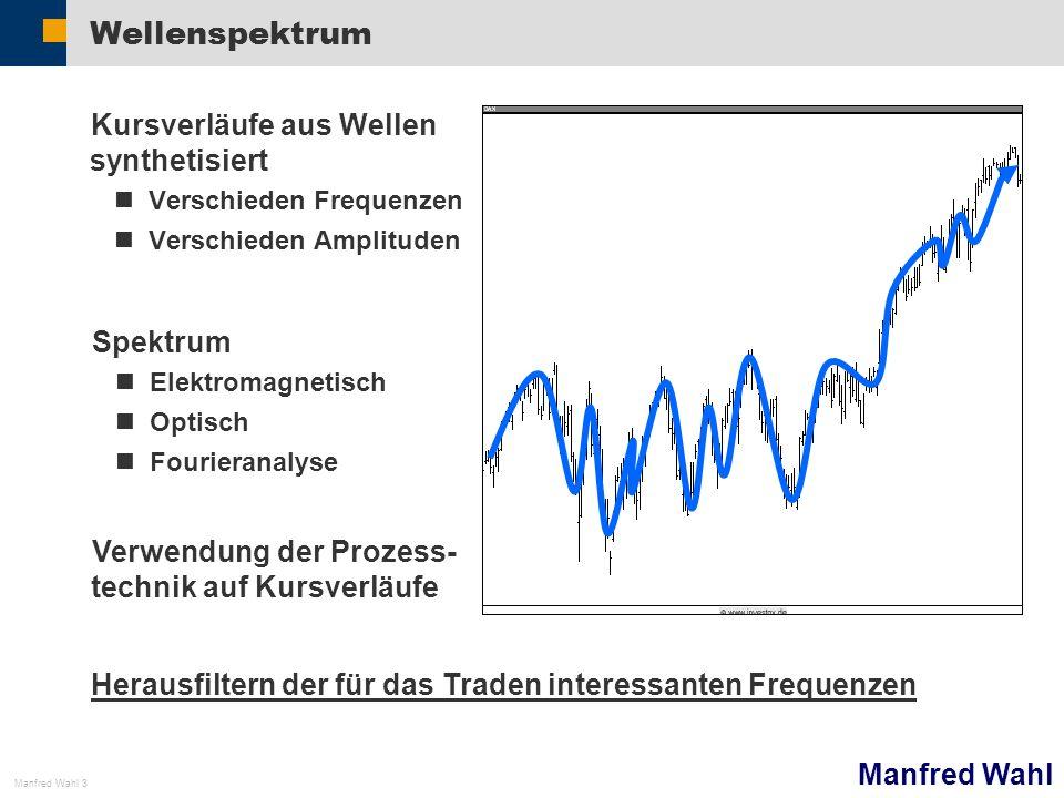Wellenspektrum Kursverläufe aus Wellen synthetisiert Spektrum