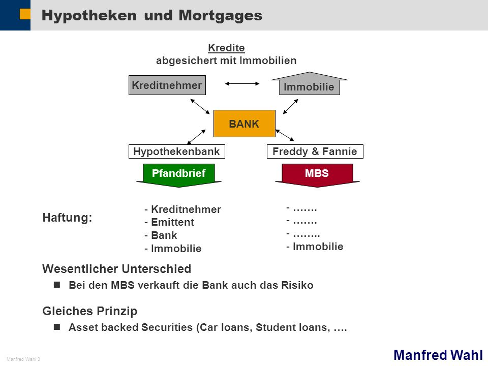Hypotheken und Mortgages