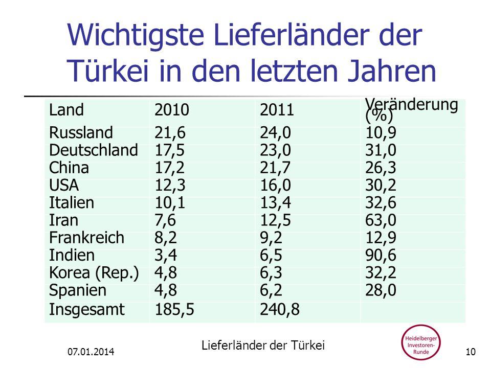 Wichtigste Lieferländer der Türkei in den letzten Jahren