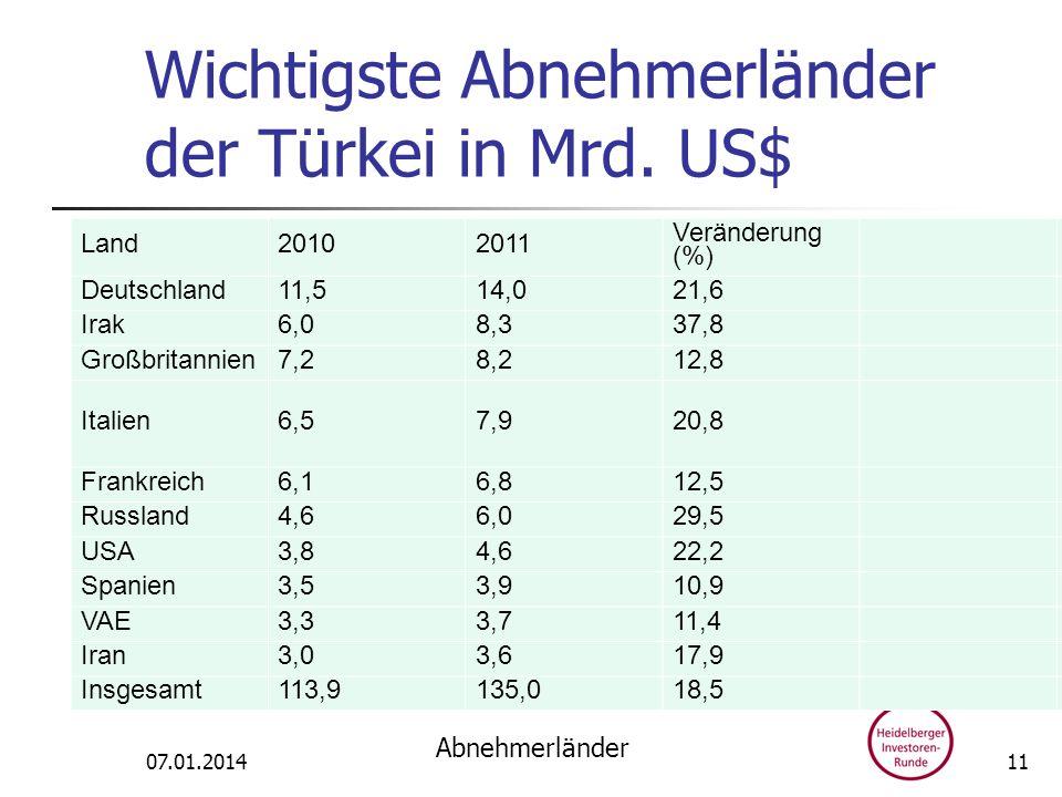 Wichtigste Abnehmerländer der Türkei in Mrd. US$