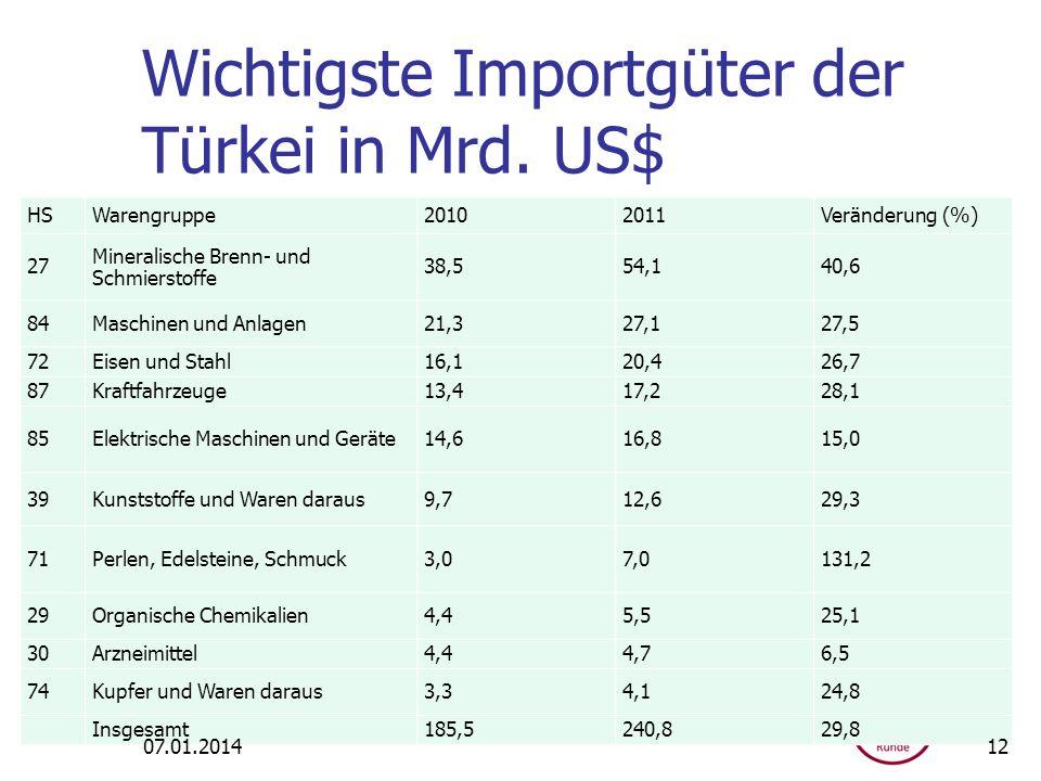 Wichtigste Importgüter der Türkei in Mrd. US$
