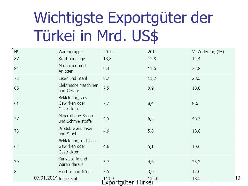 Wichtigste Exportgüter der Türkei in Mrd. US$