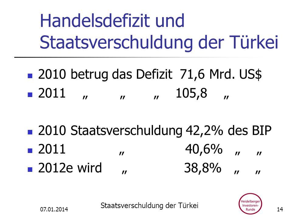 Handelsdefizit und Staatsverschuldung der Türkei