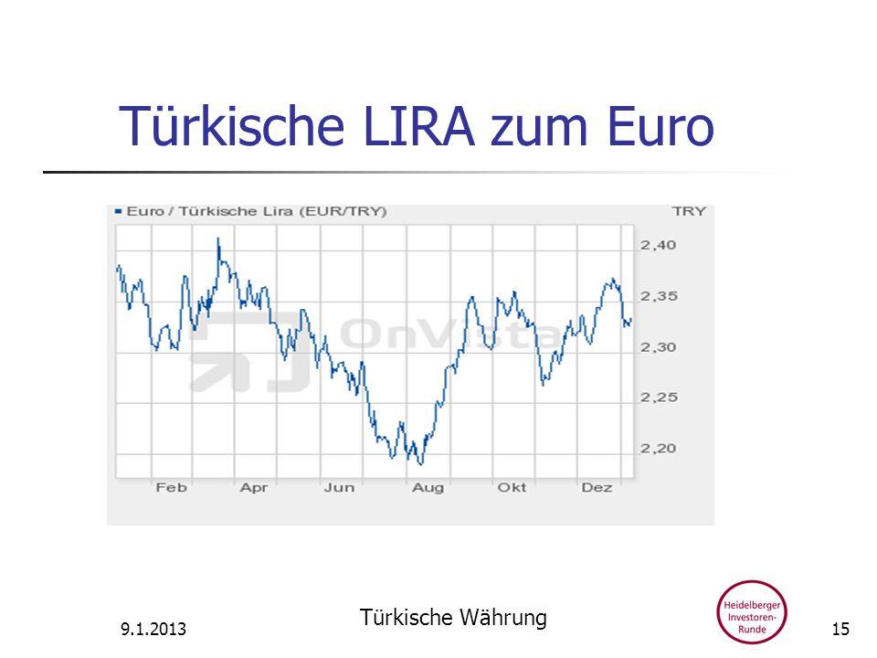 Türkische LIRA zum Euro