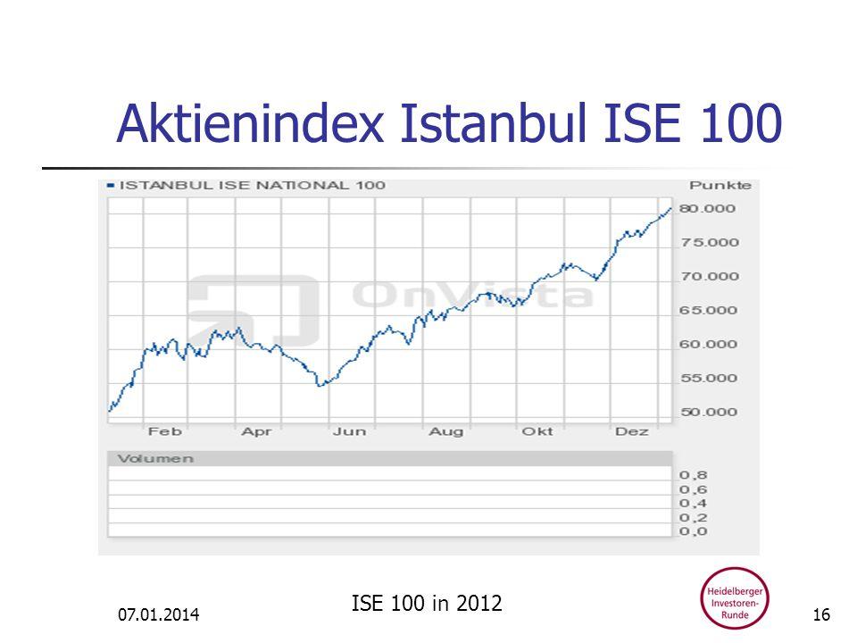 Aktienindex Istanbul ISE 100