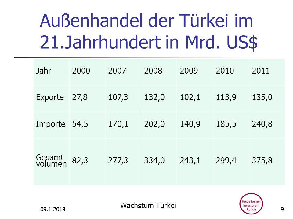 Außenhandel der Türkei im 21.Jahrhundert in Mrd. US$