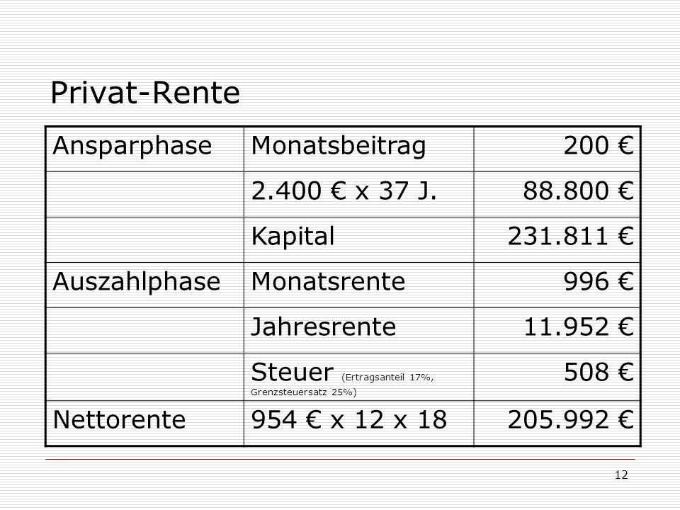 Privat-Rente Ansparphase Monatsbeitrag 200 € 2.400 € x 37 J. 88.800 €