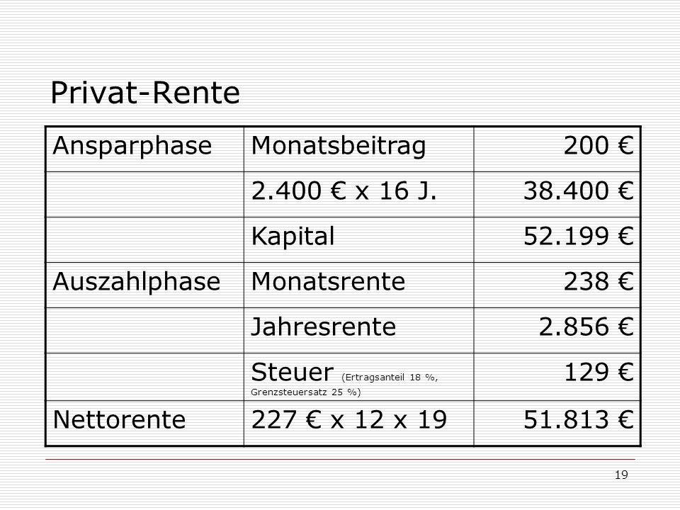 Privat-Rente Ansparphase Monatsbeitrag 200 € 2.400 € x 16 J. 38.400 €