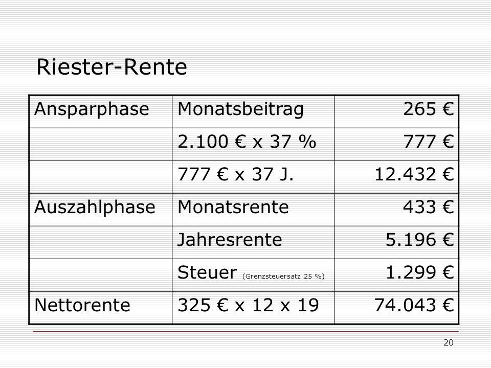Riester-Rente Ansparphase Monatsbeitrag 265 € 2.100 € x 37 % 777 €