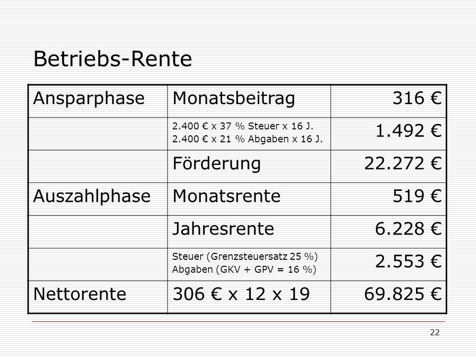 Betriebs-Rente Ansparphase Monatsbeitrag 316 € 1.492 € Förderung