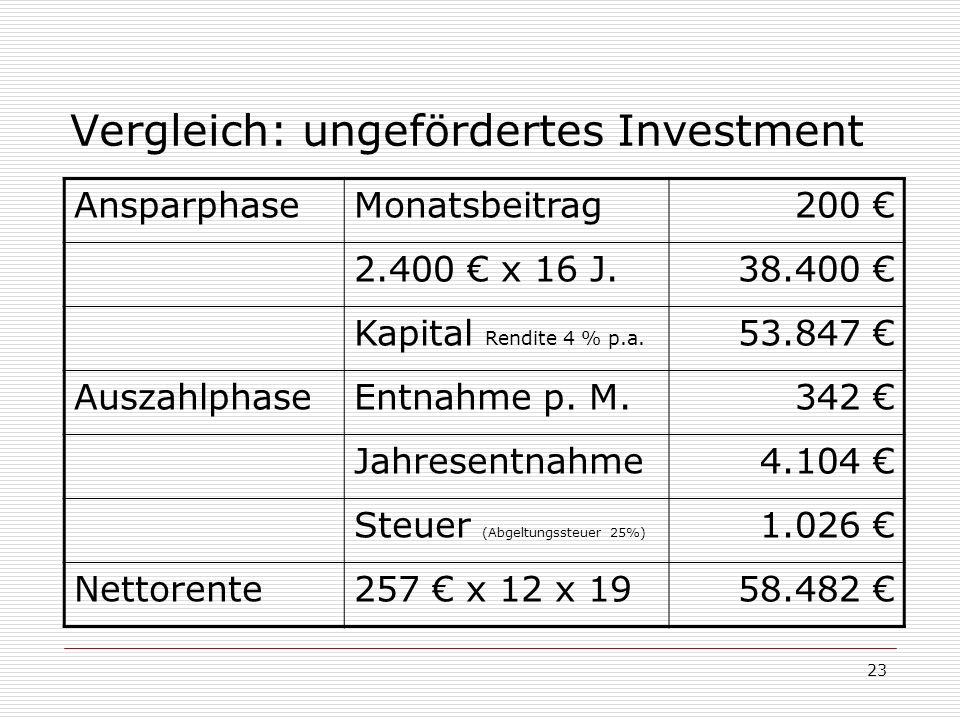 Vergleich: ungefördertes Investment