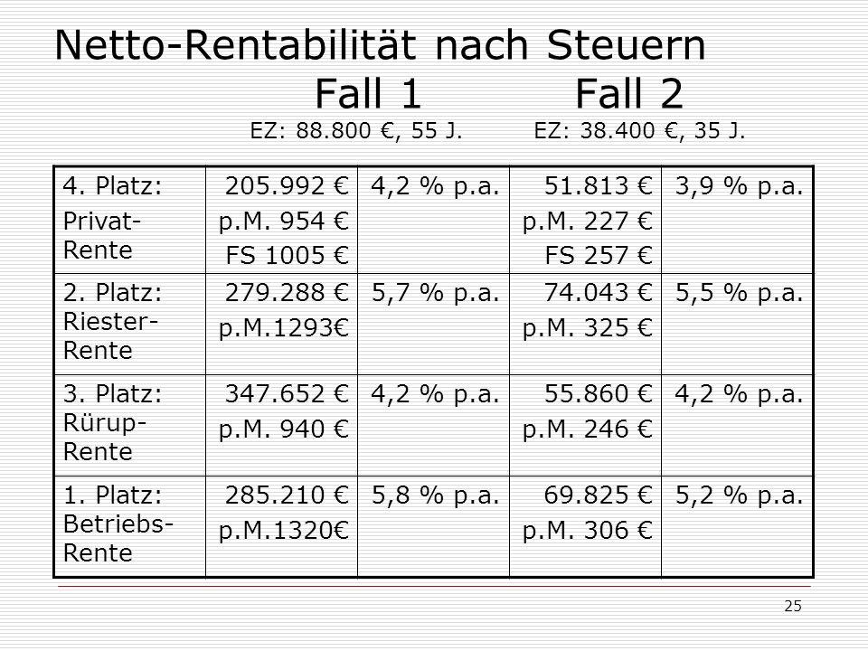 Netto-Rentabilität nach Steuern. Fall 1. Fall 2. EZ: 88. 800 €, 55 J