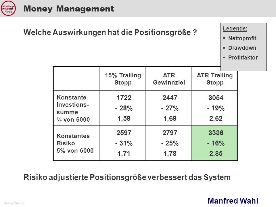 Money Management Welche Auswirkungen hat die Positionsgröße