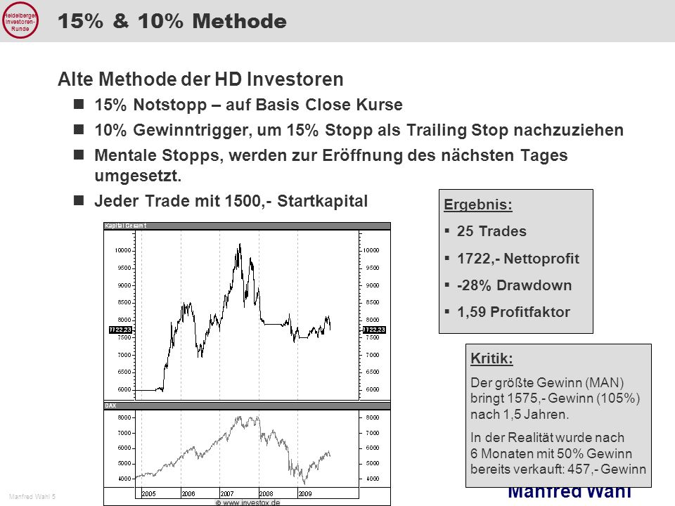 15% & 10% Methode Alte Methode der HD Investoren