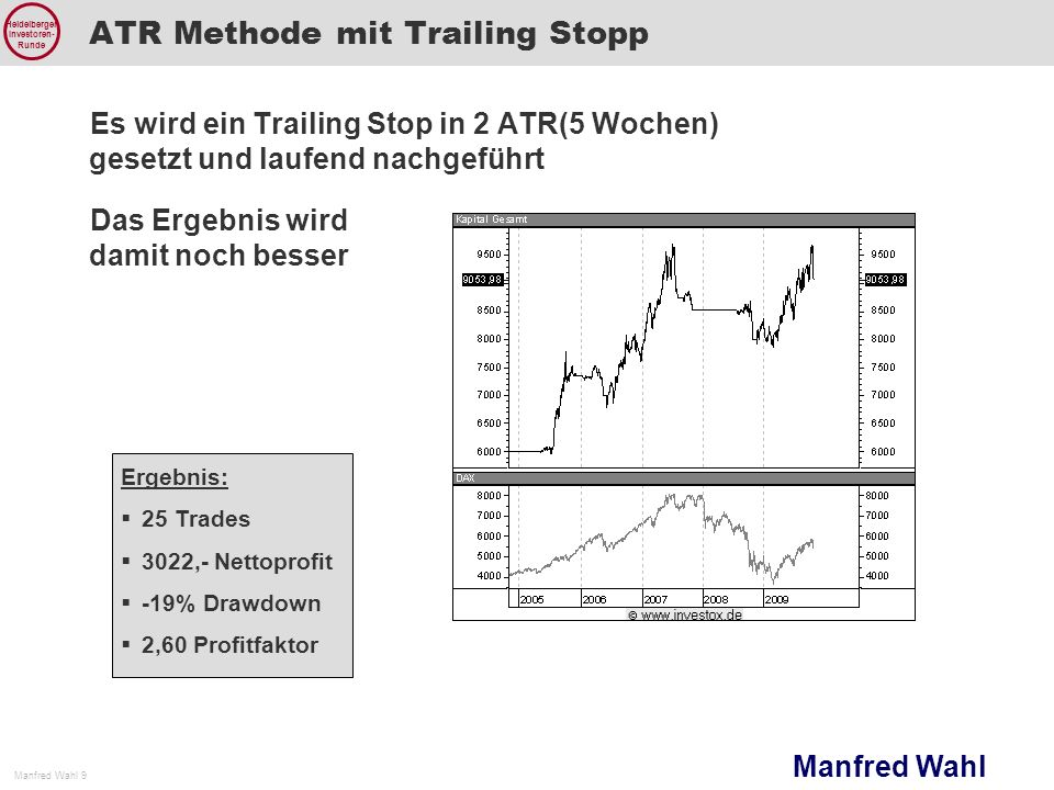 ATR Methode mit Trailing Stopp