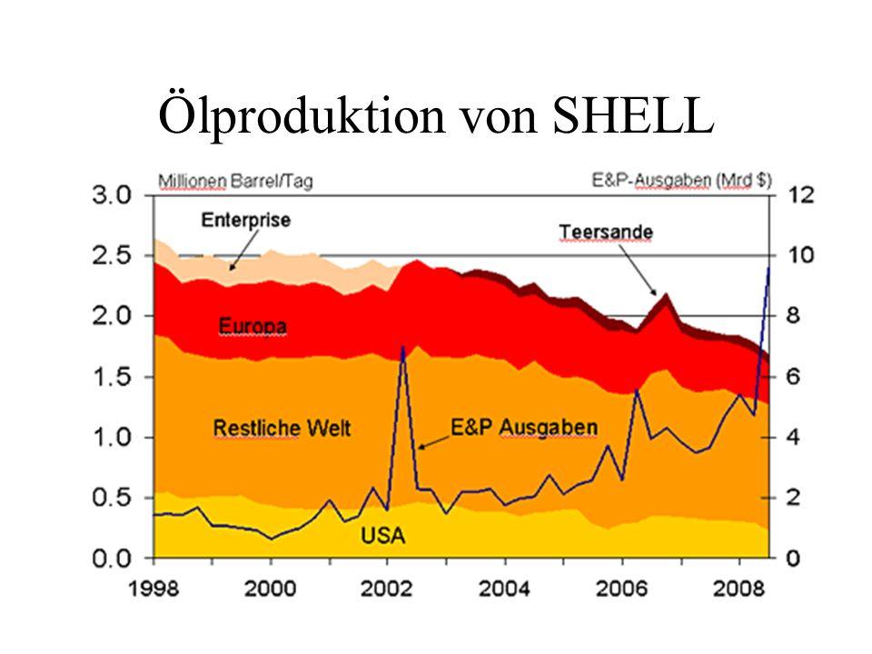 Ölproduktion von SHELL