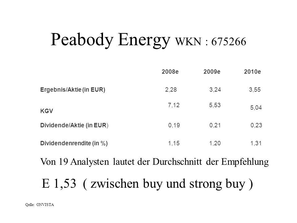 Peabody Energy WKN : 675266 E 1,53 ( zwischen buy und strong buy )