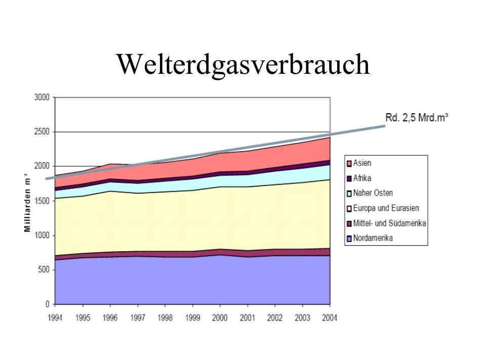 Welterdgasverbrauch