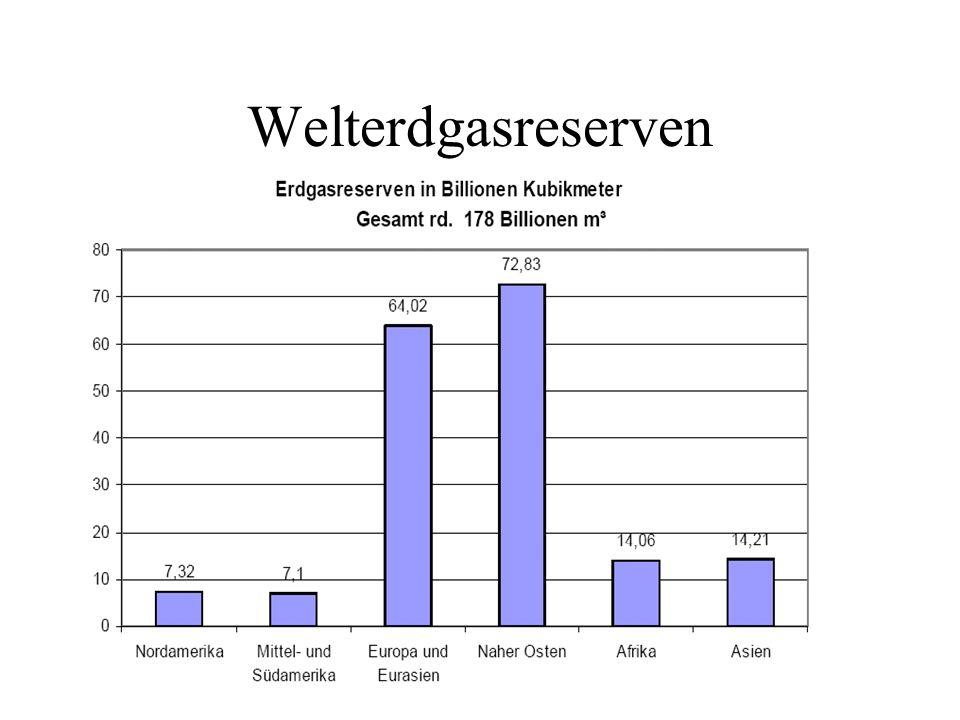 Welterdgasreserven