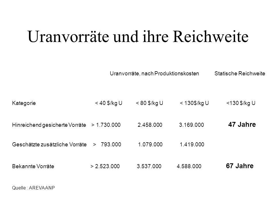 Uranvorräte und ihre Reichweite