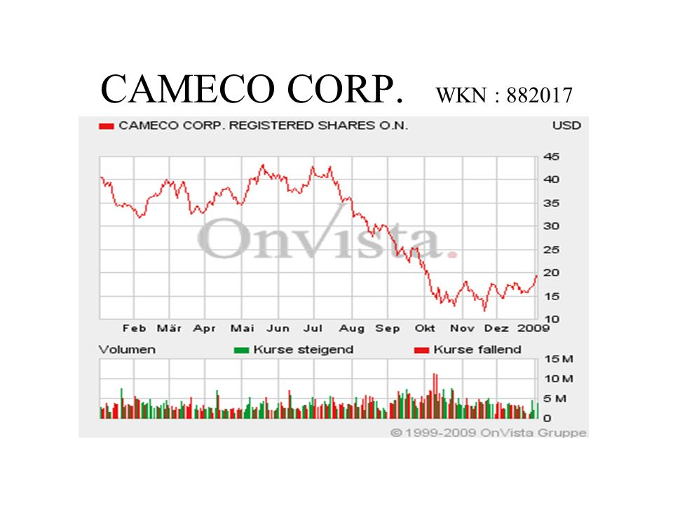 CAMECO CORP. WKN : 882017